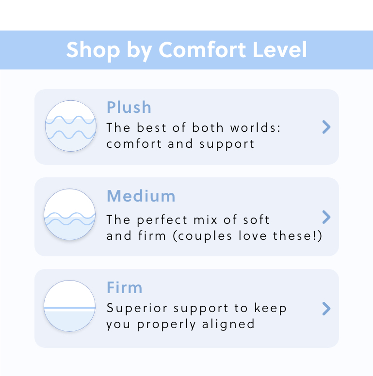 Plush Mattress, Medium Mattress, Firm Mattress