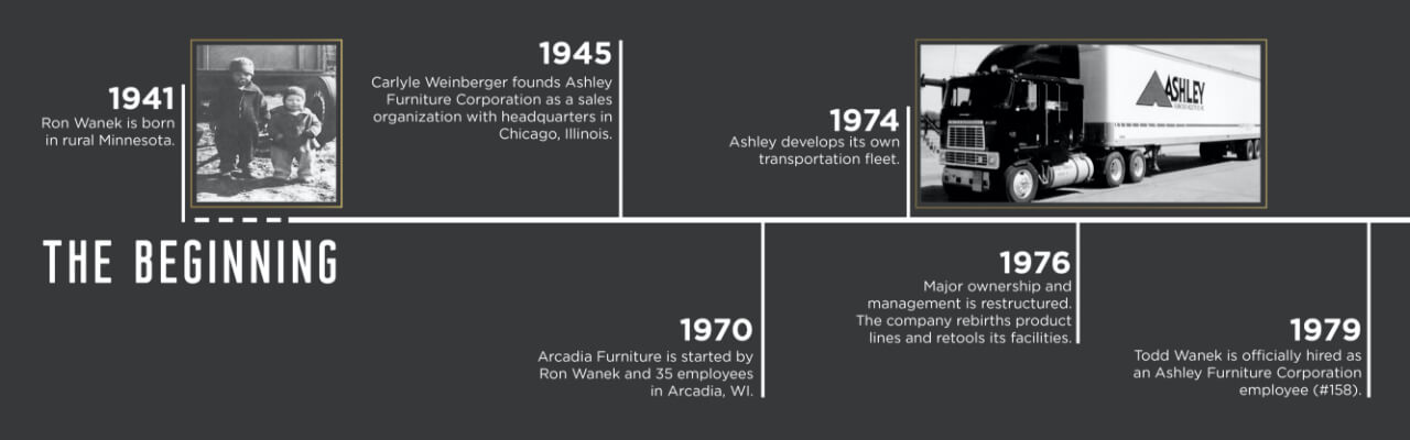 About Ashley Furniture HomeStore