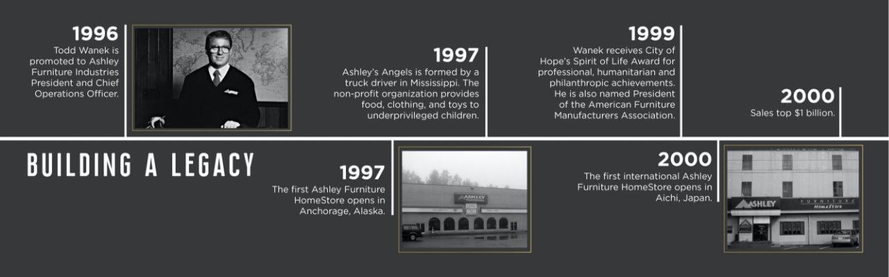 Ashley Home Stan About Us, Ashley Furniture Anchorage Ak